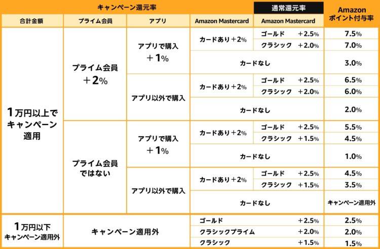 amazon2020 初売りポイント還元キャンペーン一覧表