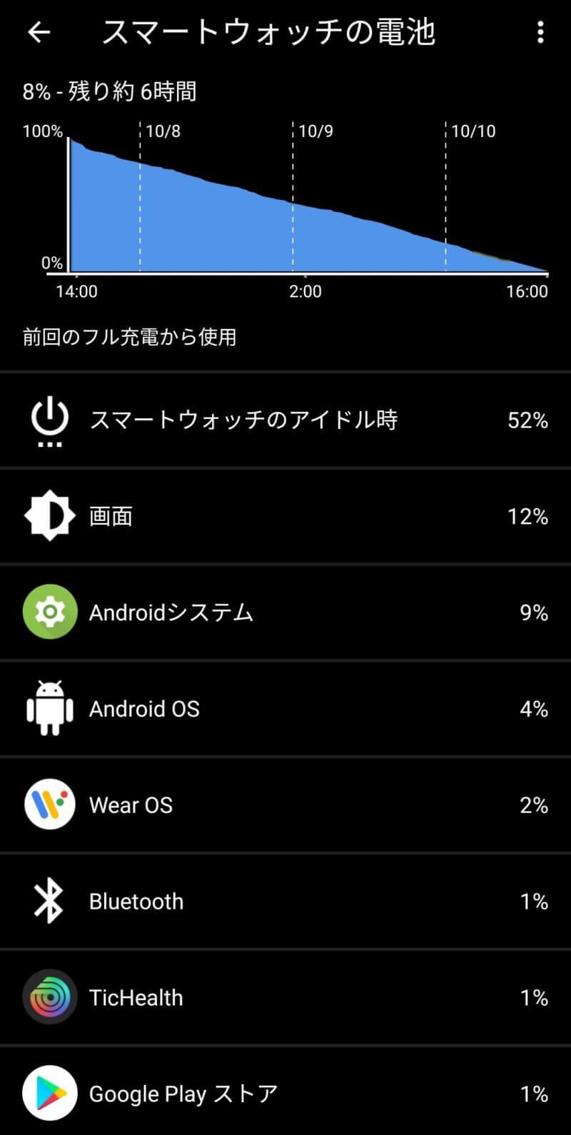 Ticwatchpro3 実際のバッテリー持ち