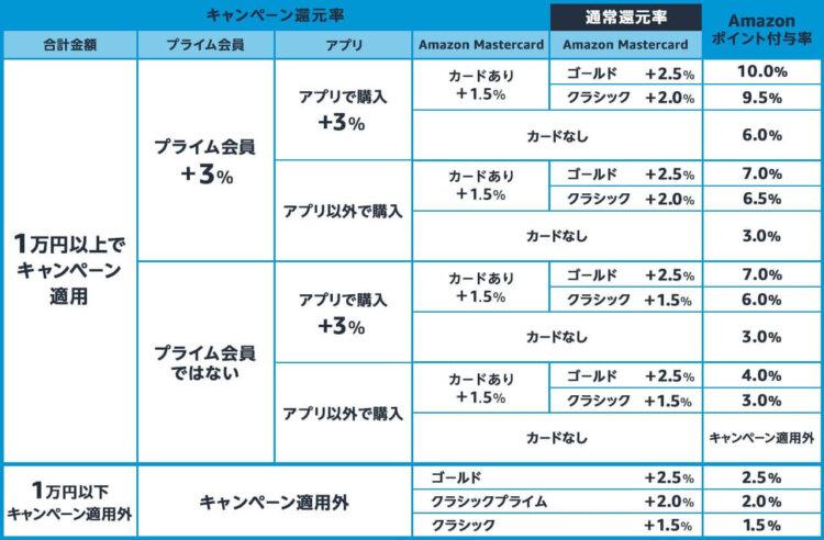 2021.6.21-22amazonプライムデー 還元率表